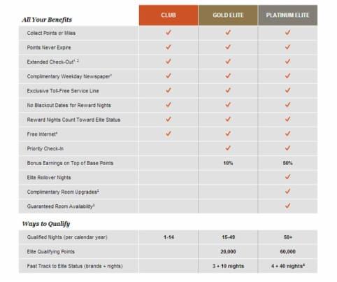 How to get IHG Platinum with status match